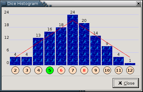 Dice histogram